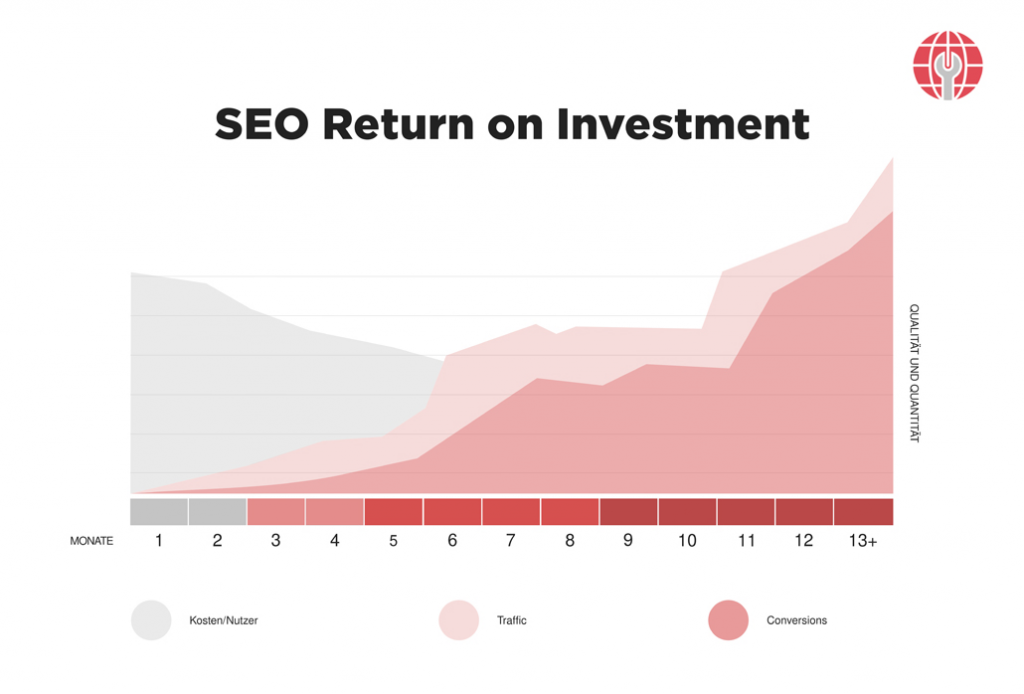 seo-return-of-investment
